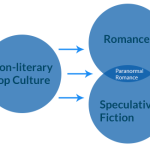 Paranormal Romance Readership