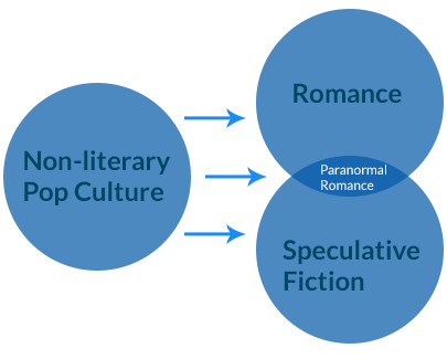 Paranormal Romance Readership